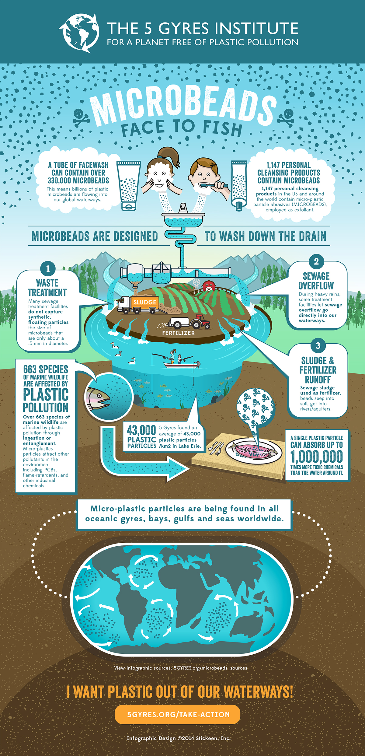 Microbeads And Their Impact On Our Marine Environment Clean Bodies Of Water